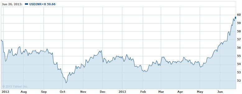 rupee exchange depreciation impact analysis