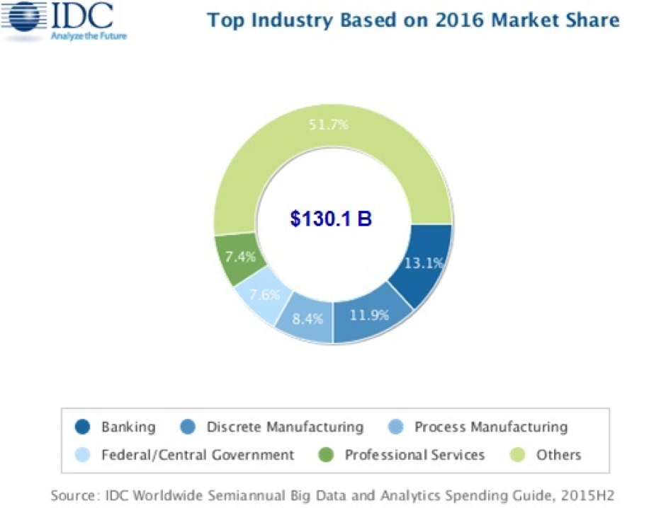 BI Solutions trend in Banking Industry in 2017 : Bizofit