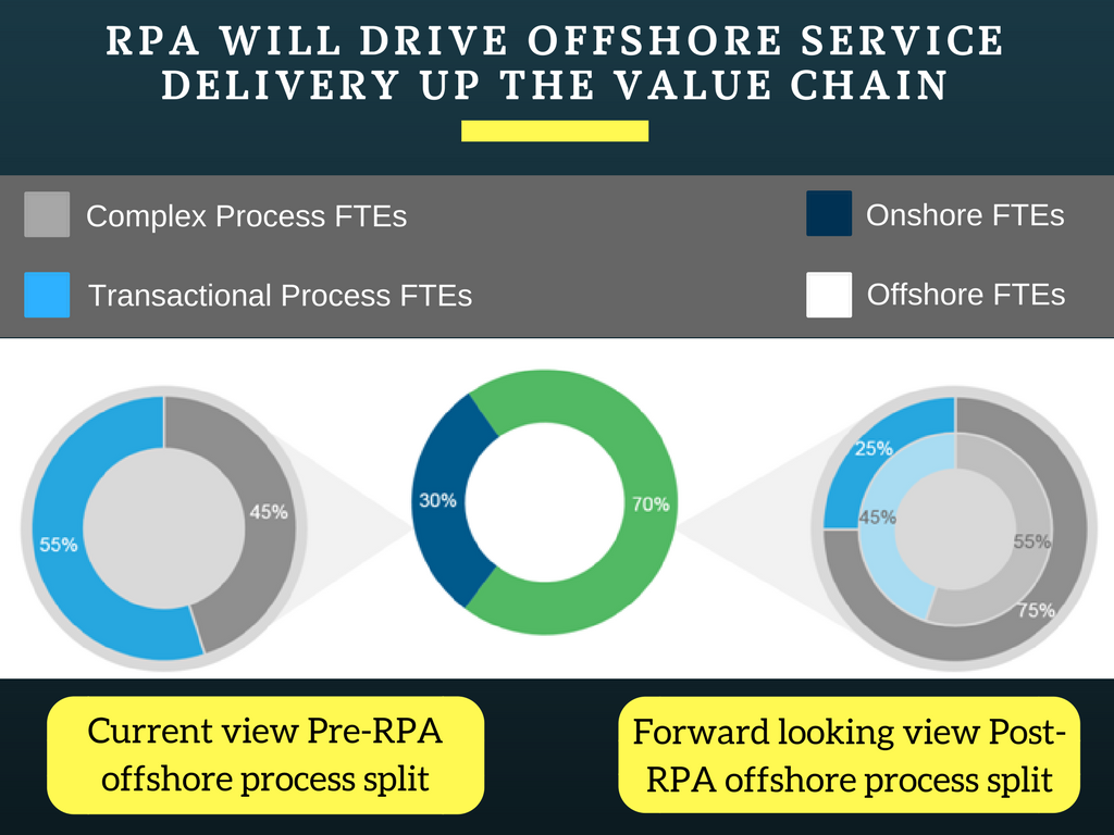 RPA Replace Offshoring