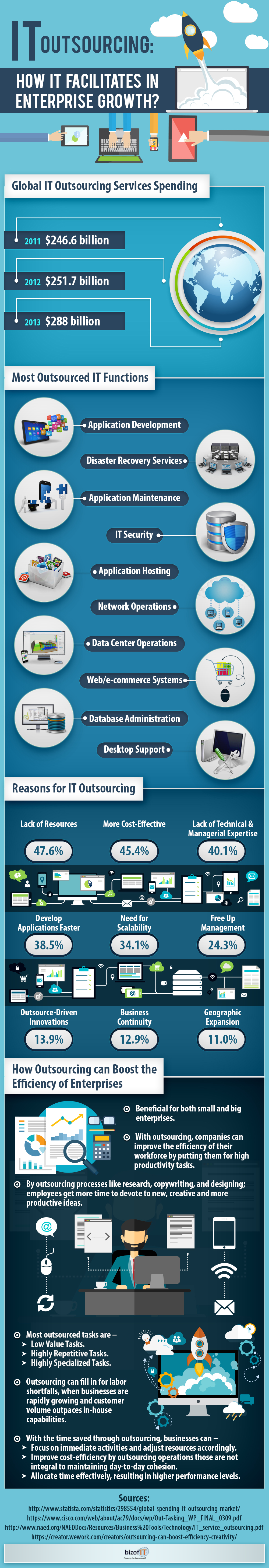 It outsourcing: How it facilitates in enterprise growth?