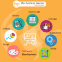 Software Development Services in India