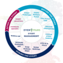 event management life cycle by event software